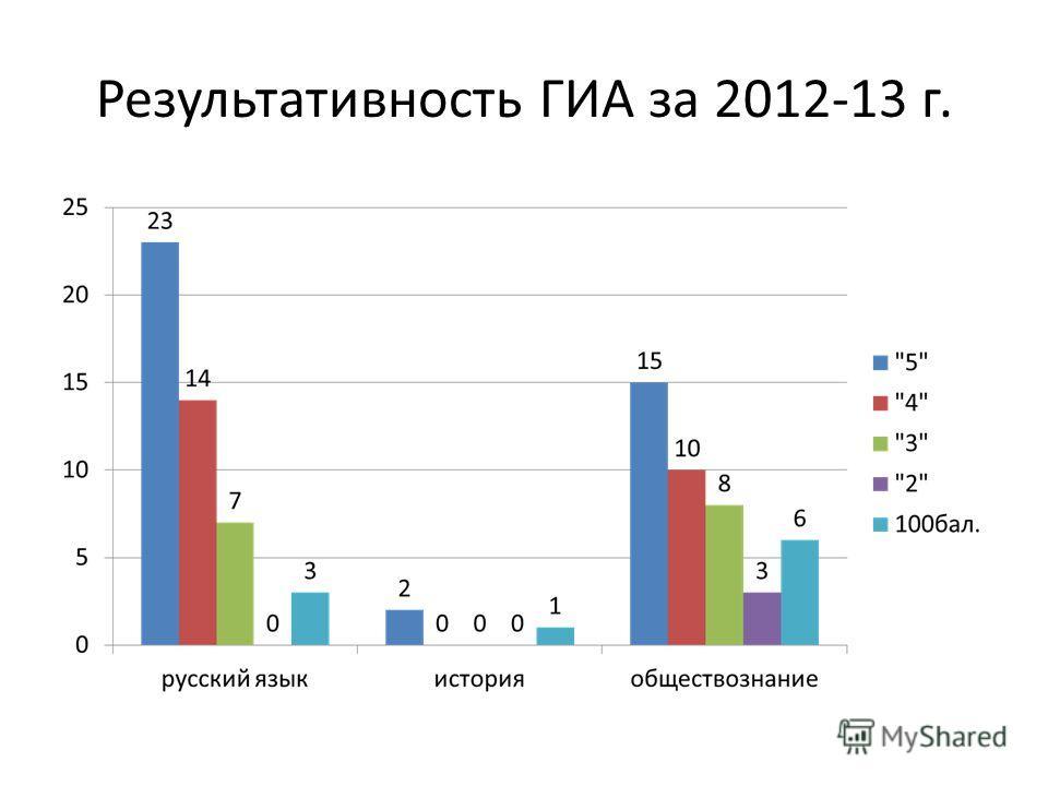 Результативность ГИА за 2012-13 г.