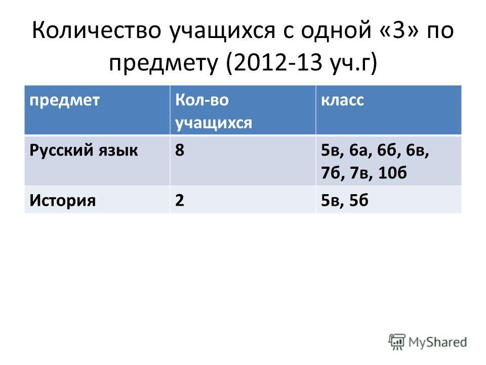 Количество учащихся с одной «3» по предмету (2012-13 уч.г) предметКол-во учащихся класс Русский язык85в, 6а, 6б, 6в, 7б, 7в, 10б История25в, 5б