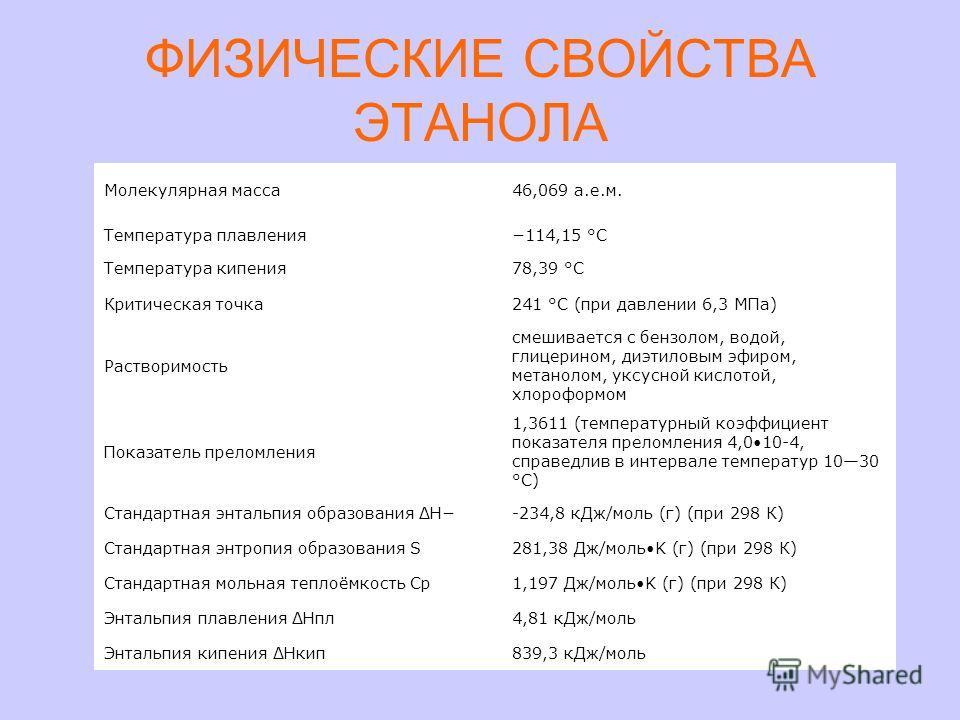 ФИЗИЧЕСКИЕ СВОЙСТВА ЭТАНОЛА Молекулярная масса46,069 а.е.м. Температура плавления114,15 °C Температура кипения78,39 °C Критическая точка241 °C (при давлении 6,3 МПа) Растворимость смешивается с бензолом, водой, глицерином, диэтиловым эфиром, метаноло