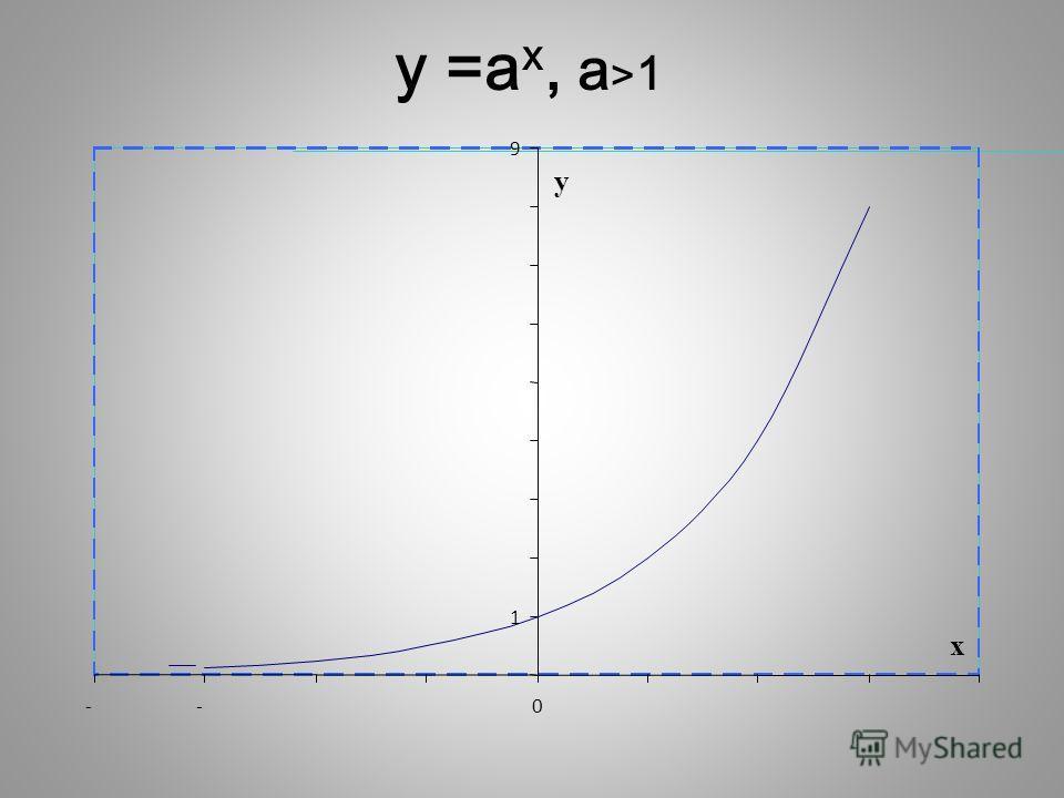 у 1 9 --0 х y =а x, a > 1