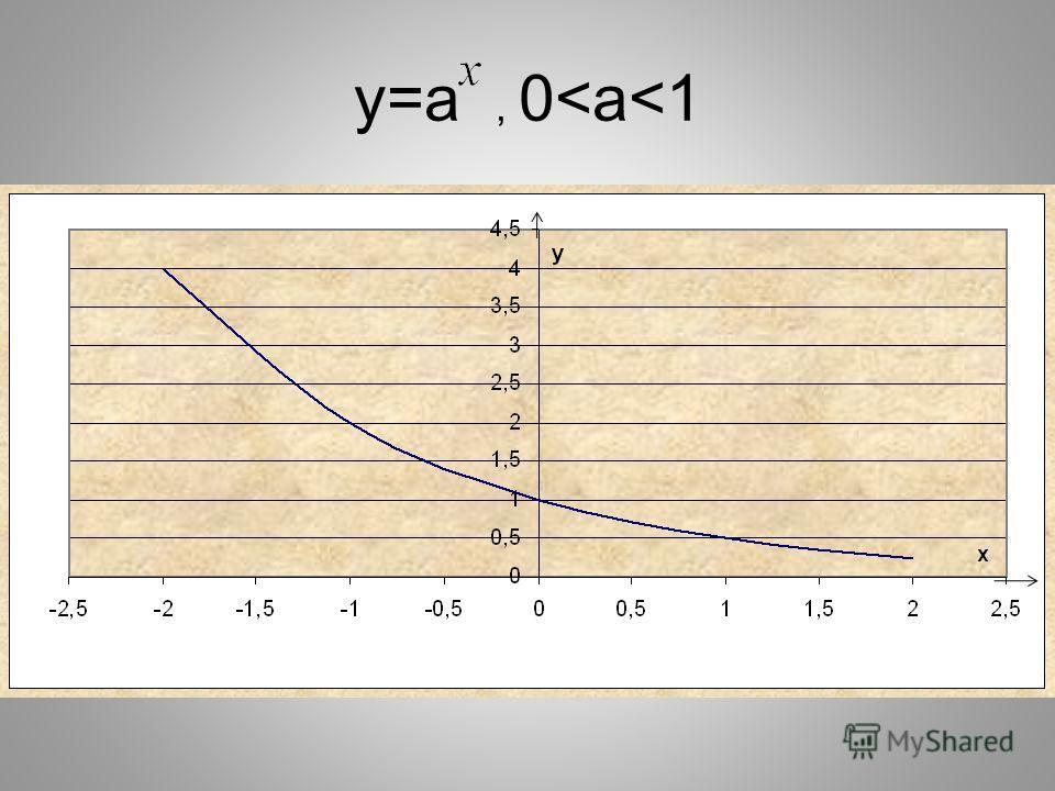 y=a, 0