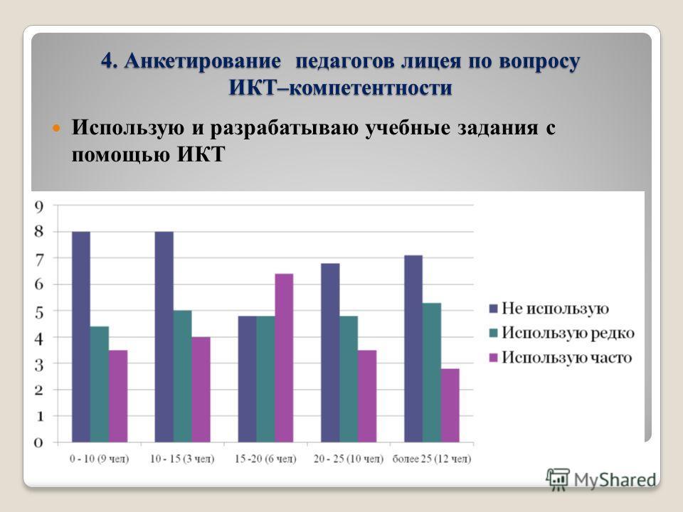 4. Анкетирование педагогов лицея по вопросу ИКТ–компетентности Использую и разрабатываю учебные задания с помощью ИКТ