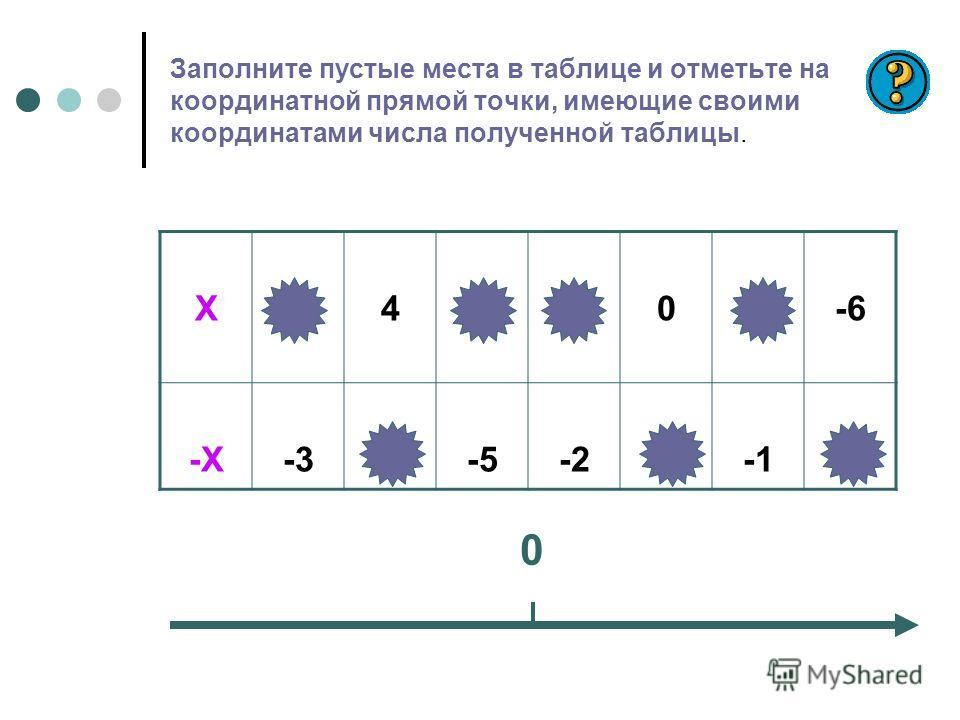 Заполните пустые места в таблице и отметьте на координатной прямой точки, имеющие своими координатами числа полученной таблицы. Х345201-6 -Х-3-4-5-206 0