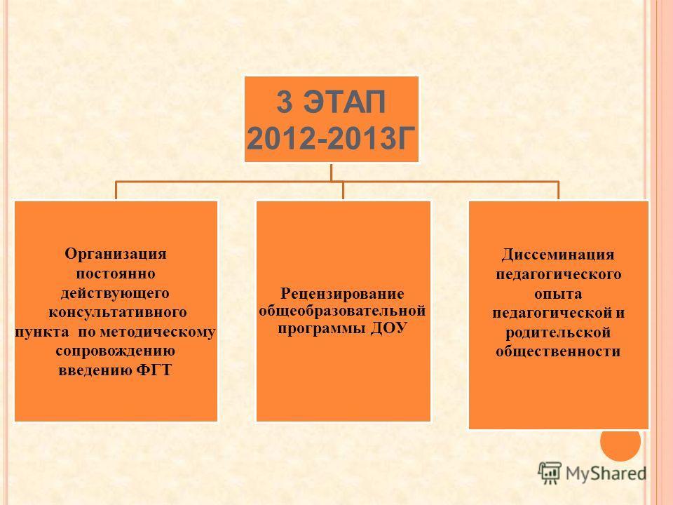 3 ЭТАП 2012-2013Г Организация постоянно действующего консультативного пункта по методическому сопровождению введению ФГТ Рецензирование общеобразовательной программы ДОУ Диссеминация педагогического опыта педагогической и родительской общественности