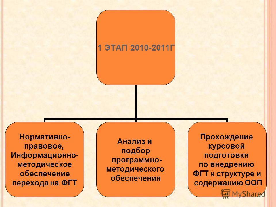 1 ЭТАП 2010-2011Г Нормативно- правовое, Информационно- методическое обеспечение перехода на ФГТ Анализ и подбор программно- методического обеспечения Прохождение курсовой подготовки по внедрению ФГТ к структуре и содержанию ООП