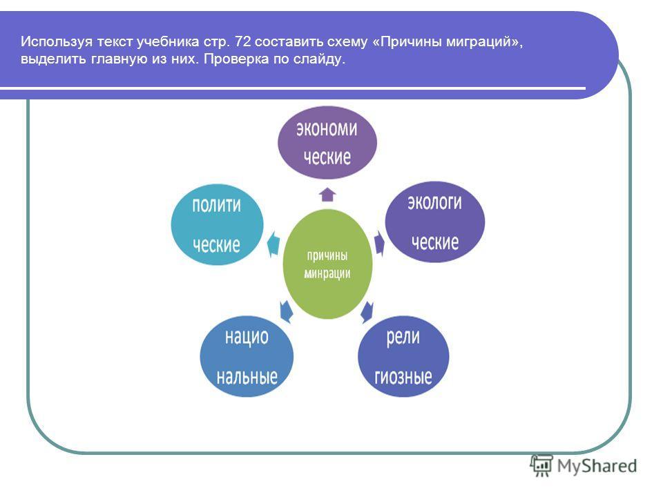 Используя текст учебника стр. 72 составить схему «Причины миграций», выделить главную из них. Проверка по слайду.