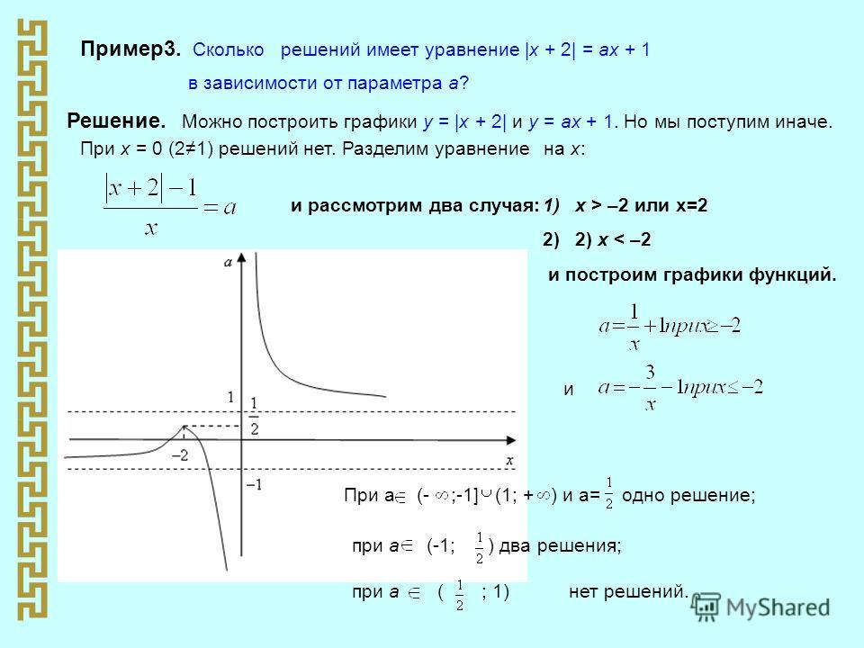 Пример3. Сколько решений имеет уравнение |х + 2| = ах + 1 в зависимости от параметра а? Решение. Можно построить графики у = |х + 2| и у = ах + 1. Но мы поступим иначе. При х = 0 (21) решений нет. Разделим уравнение на х: и рассмотрим два случая:1)х