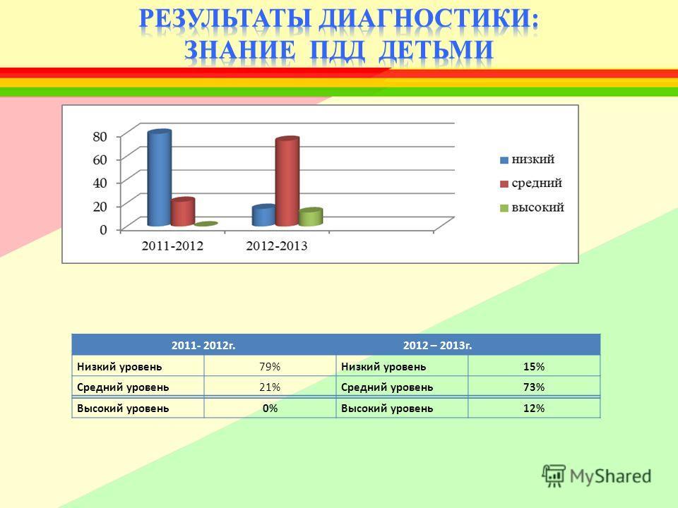 2011- 2012г. 2012 – 2013г. Низкий уровень79%Низкий уровень15% Средний уровень21%Средний уровень73% Высокий уровень0%Высокий уровень12%