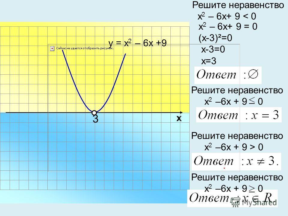 х 2 – 6х+ 9 = 0 (х-3)²=0 х-3=0 х=3 х Решите неравенство х 2 – 6х+ 9 < 0 у = х 2 – 6х +9 Решите неравенство х 2 –6х + 9 0 3 Решите неравенство х 2 –6х + 9 > 0. Решите неравенство х 2 –6х + 9 0