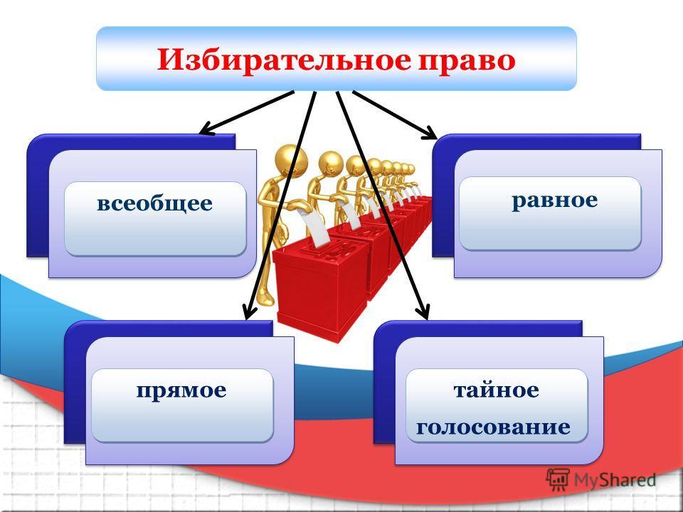 Избирательное право Пункт 1 всеобщее всеобщее Пункт 1 прямое прямое Пункт 1 тайное голосование тайное голосование равное