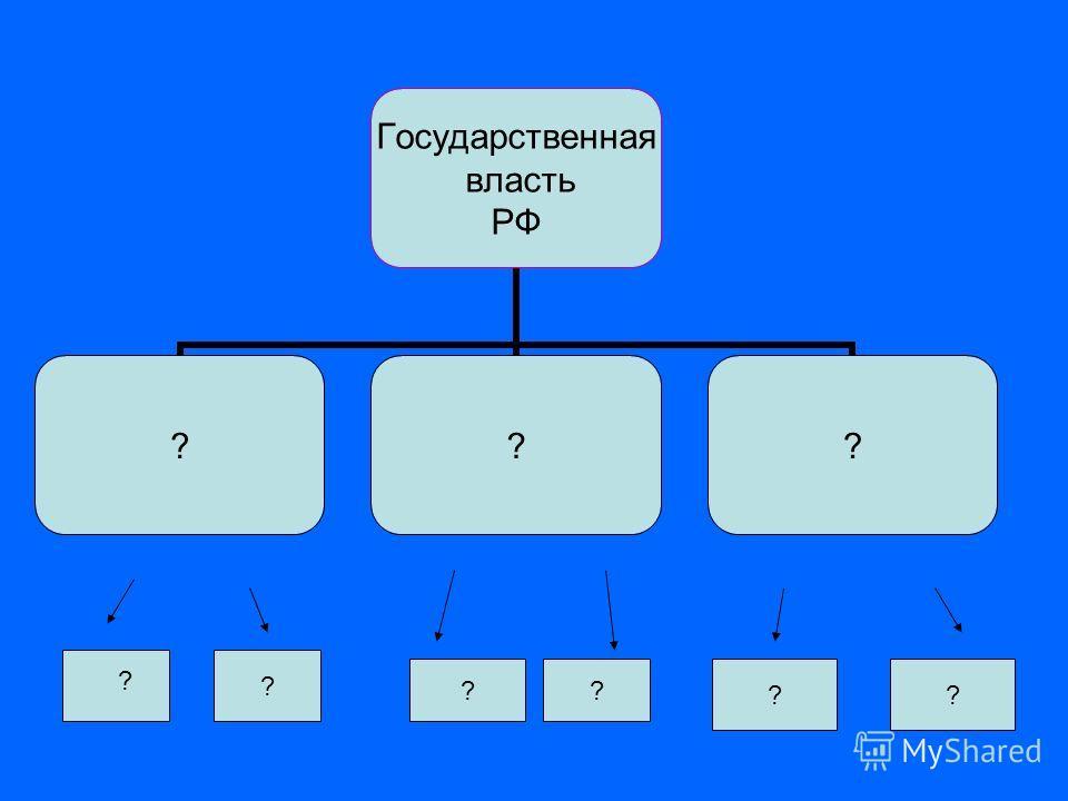 Государственная власть РФ ??? ? ? ?? ?? ?
