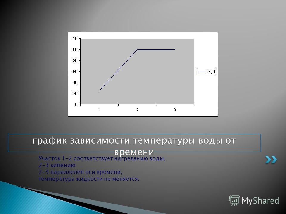 Участок 1-2 соответствует нагреванию воды, 2-3 кипению 2-3 параллелен оси времени, температура жидкости не меняется. график зависимости температуры воды от времени