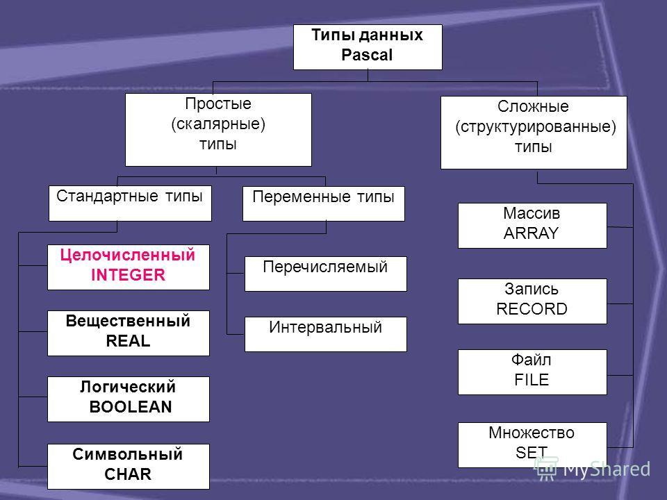 Типы данных Pascal Простые (скалярные) типы Сложные (структурированные) типы Стандартные типы Переменные типы Целочисленный INTEGER Вещественный REAL Логический BOOLEAN Символьный CHAR Перечисляемый Интервальный Массив ARRAY Запись RECORD Файл FILE М