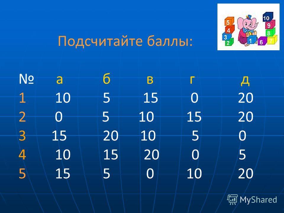 Подсчитайте баллы: а б в г д 1 10 5 15 0 20 2 0 5 10 15 20 3 15 20 10 5 0 4 10 15 20 0 5 5 15 5 0 10 20