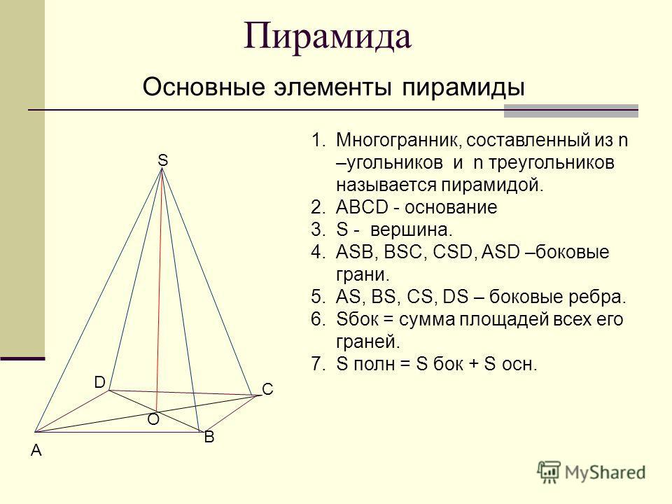 Пирамида Основные элементы пирамиды A B C D S О 1.Многогранник, составленный из n –угольников и n треугольников называется пирамидой. 2.ABCD - основание 3.S - вершина. 4.ASB, BSC, CSD, ASD –боковые грани. 5.AS, BS, CS, DS – боковые ребра. 6.Sбок = су