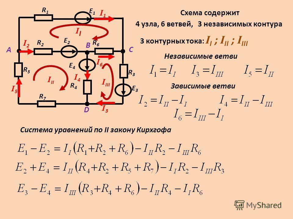 I6I6 R1R1 E1E1 R3R3 E3E3 R2R2 R6R6 E2E2 R4R4 E4E4 R5R5 R7R7 C A B D I2I2 I5I5 I1I1 I3I3 I4I4 I II I III I Схема содержит 4 узла,3 независимых контура6 ветвей, 3 контурных тока: I I ; I II ; I III Независимые ветви Зависимые ветви Система уравнений по
