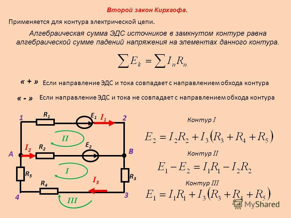 Второй закон Кирхгофа. Применяется для контура электрической цепи. Алгебраическая сумма ЭДС источников в замкнутом контуре равна алгебраической сумме падений напряжения на элементах данного контура. « + » Если направление ЭДС и тока совпадает с напра