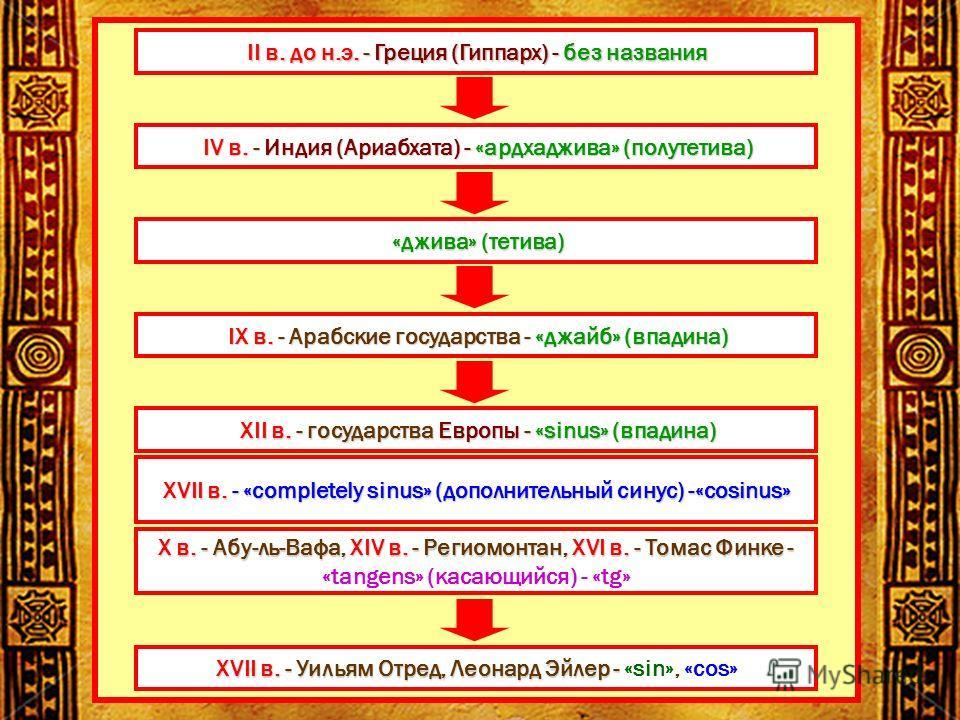 II в. до н.э. - Греция (Гиппарх) - без названия IV в. - Индия (Ариабхата) - «ардхаджива» (полутетива) «джива» (тетива) IX в. - Арабские государства - «джайб» (впадина) XII в.- государства Европы- «sinus» (впадина) XII в. - государства Европы - «sinus