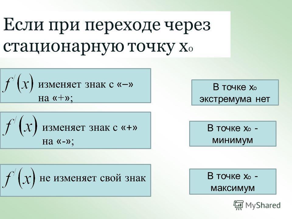 Если при переходе через стационарную точку х 0 изменяет знак с «–» на « + » ; изменяет знак с «+» на « - » ; не изменяет свой знак В точке х о экстремума нет В точке х о - минимум В точке х о - максимум
