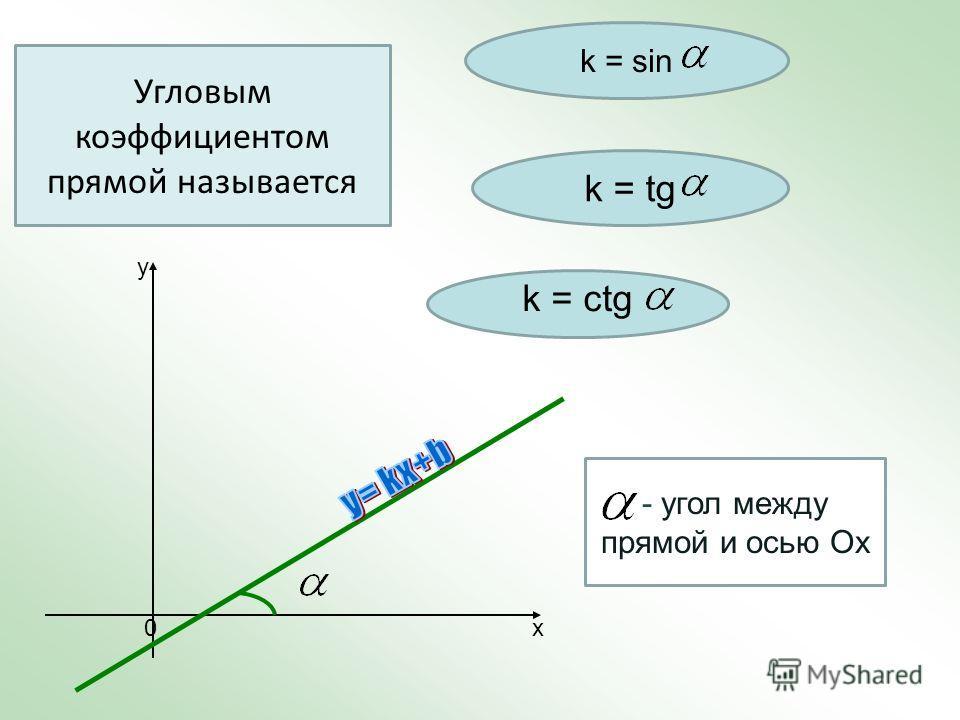 Угловым коэффициентом прямой называется k = sin k = tg k = ctg х y 0 - угол между прямой и осью Ох