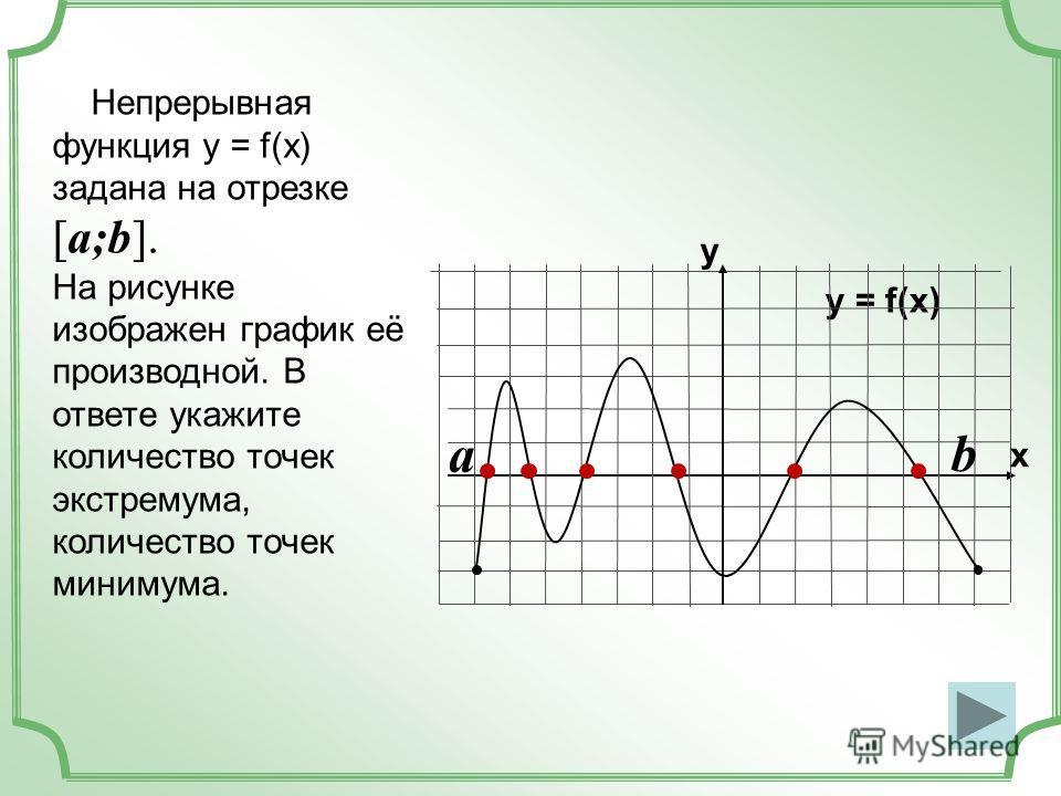 Непрерывная функция у = f(x) задана на отрезке [a;b]. На рисунке изображен график её производной. В ответе укажите количество точек экстремума, количество точек минимума. y = f(x) y x a b