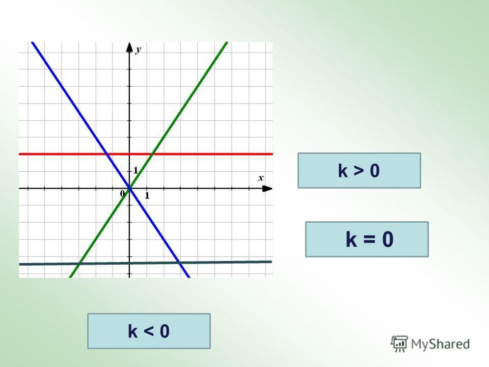 k = 0 k > 0 k < 0