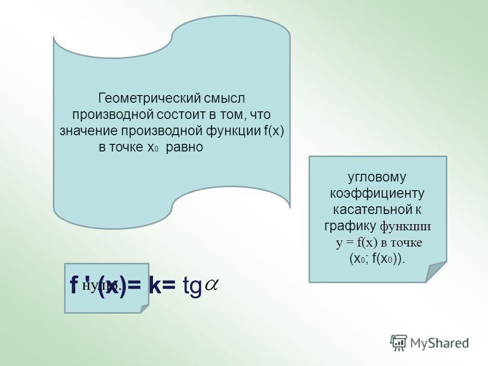 Геометрический смысл производной состоит в том, что значение производной функции f(х) в точке х 0 равно угловому коэффициенту касательной к графику функции у = f(х) в точке (х 0 ; f(х 0 )). нулю. f ' (х)= k= tg