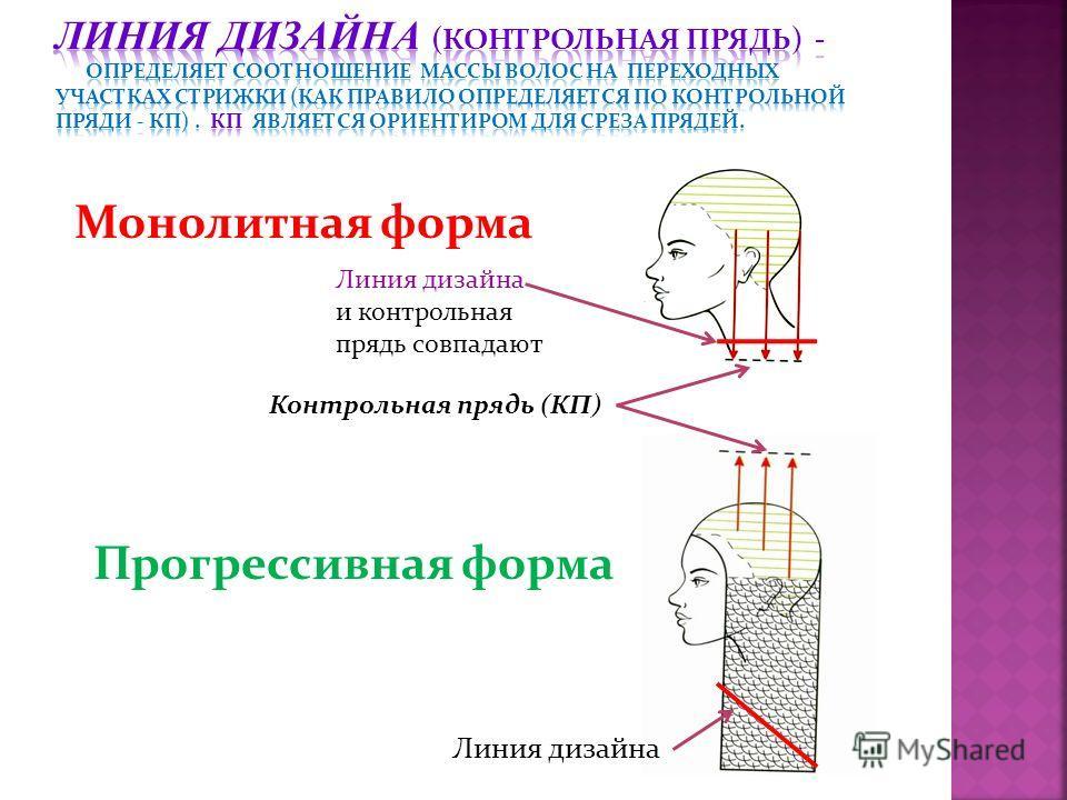 Монолитная форма Прогрессивная форма Контрольная прядь (КП) Линия дизайна и контрольная прядь совпадают Линия дизайна