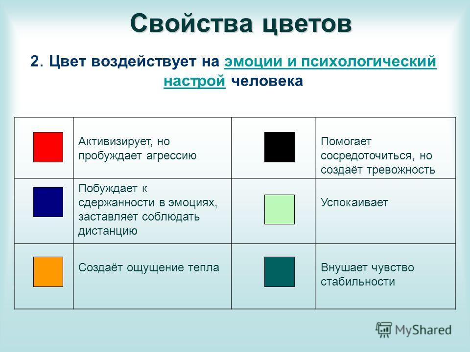 2. Цвет воздействует на эмоции и психологический настрой человекаэмоции и психологический настрой Активизирует, но пробуждает агрессию Помогает сосредоточиться, но создаёт тревожность Побуждает к сдержанности в эмоциях, заставляет соблюдать дистанцию
