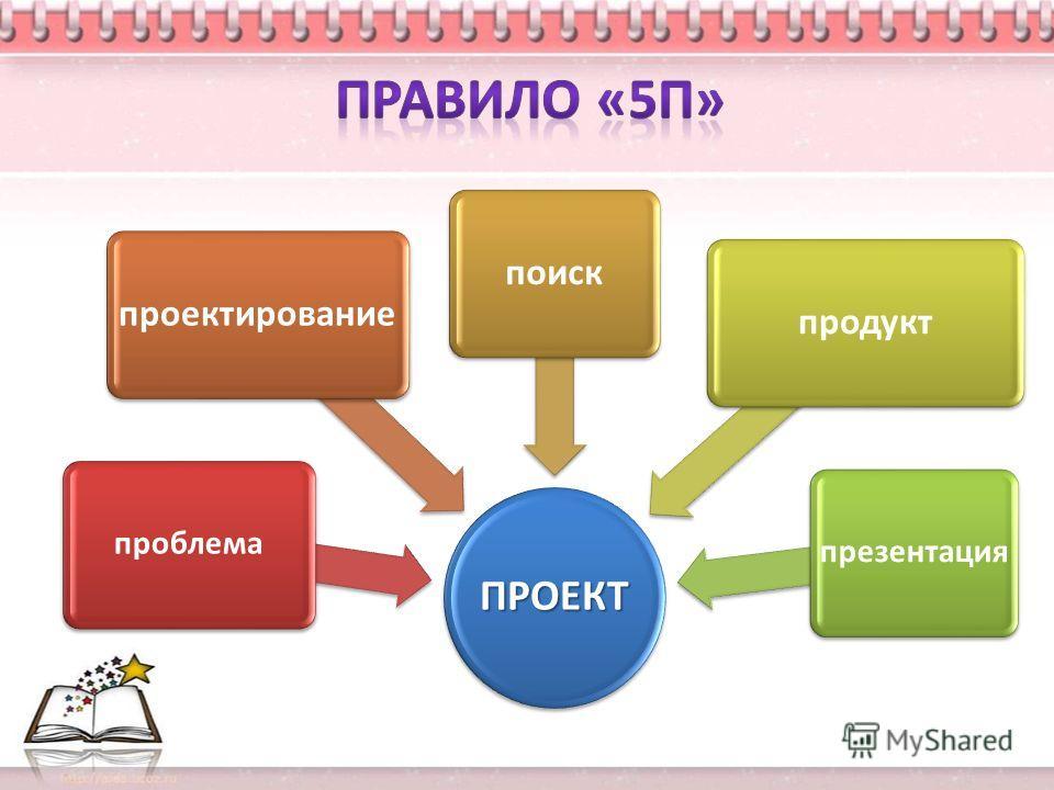 ПРОЕКТ проблема проектированиепоискпродукт презентация