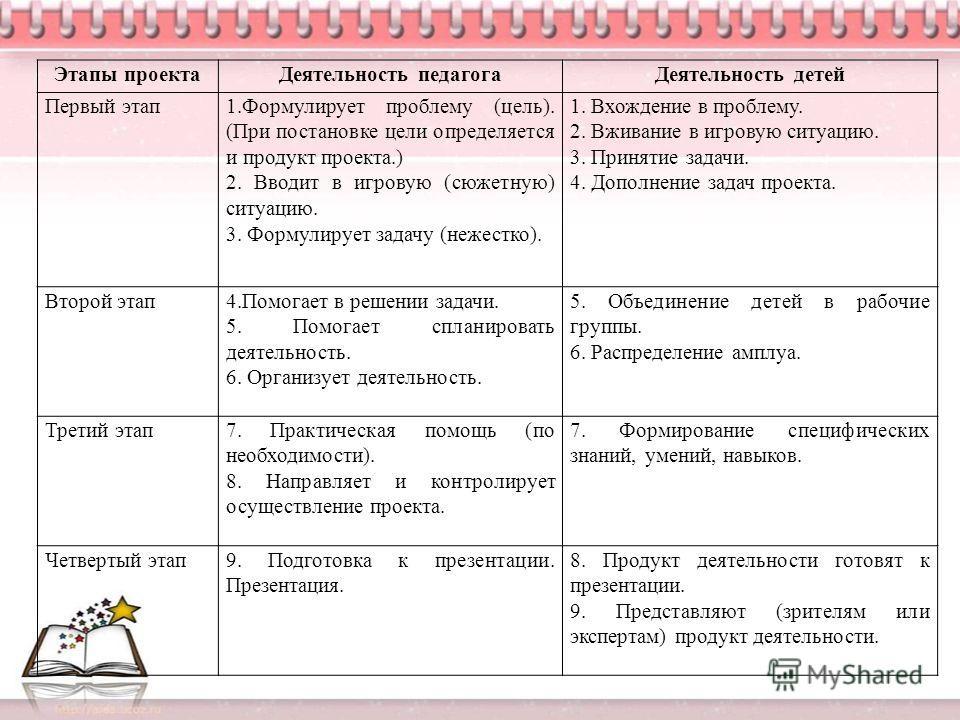 Этапы проектаДеятельность педагогаДеятельность детей Первый этап1.Формулирует проблему (цель). (При постановке цели определяется и продукт проекта.) 2. Вводит в игровую (сюжетную) ситуацию. 3. Формулирует задачу (нежестко). 1. Вхождение в проблему. 2
