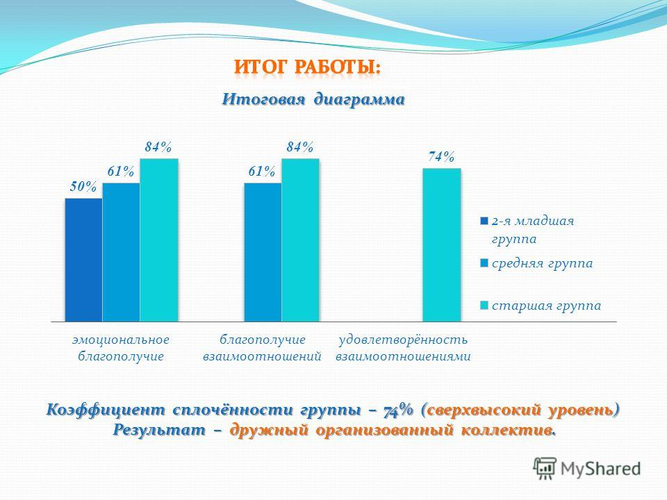 Коэффициент сплочённости группы – 74% (сверхвысокий уровень) Результат – дружный организованный коллектив.