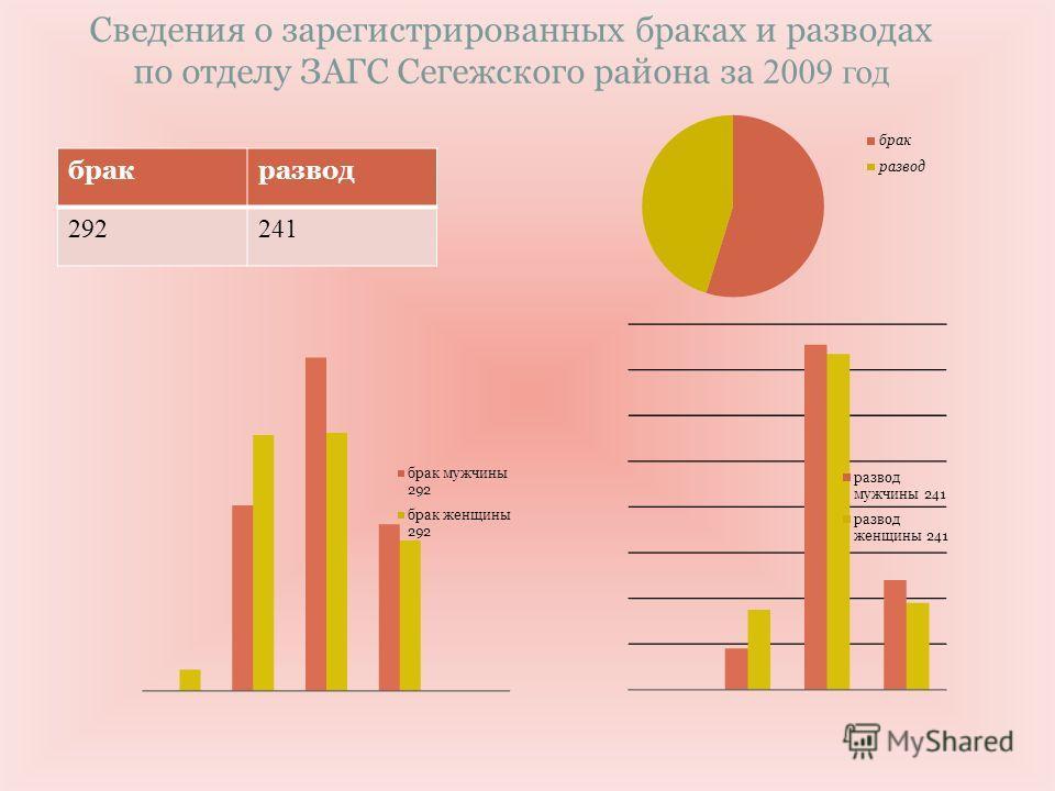 Сведения о зарегистрированных браках и разводах по отделу ЗАГС Сегежского района за 2009 год бракразвод 292241