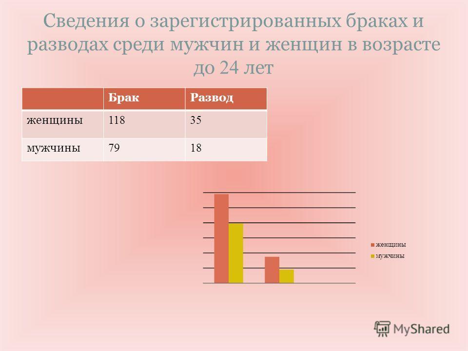 Сведения о зарегистрированных браках и разводах среди мужчин и женщин в возрасте до 24 лет БракРазвод женщины 11835 мужчины 7918