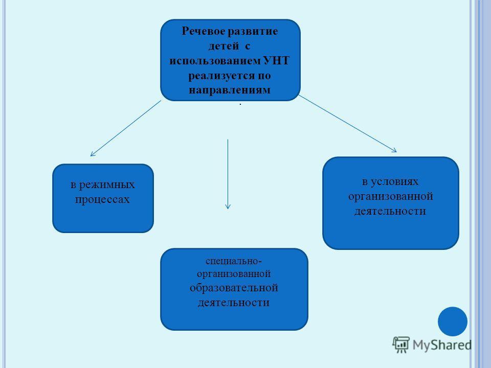 ,. Речевое развитие детей с использованием УНТ реализуется по направлениям в условиях организованной деятельности, в режимных процессах специально- организованной образовательной деятельности