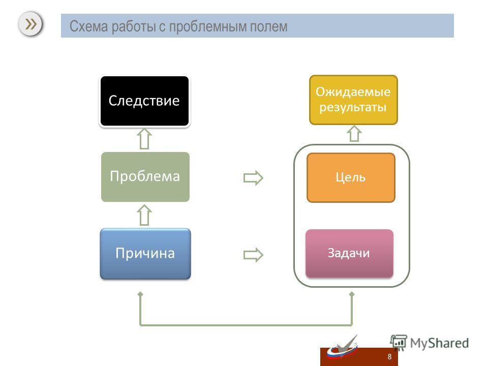 8 Ожидаемые результаты Цель Задачи Схема работы с проблемным полем Следствие Проблема Причина
