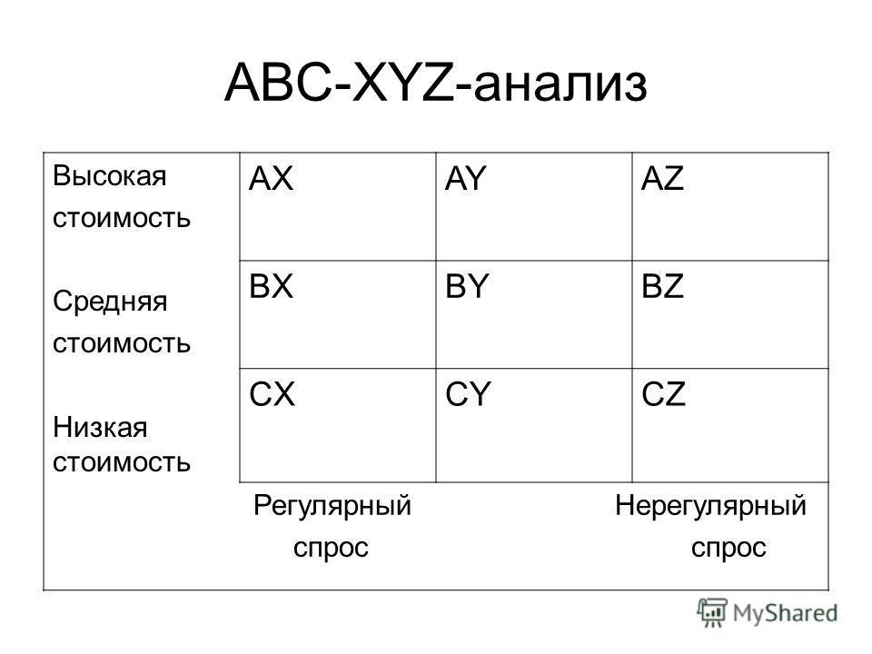 ABC-XYZ-анализ Высокая стоимость Средняя стоимость Низкая стоимость AXAYAZ BXBYBZ CXCYCZ Регулярный Нерегулярный спрос спрос