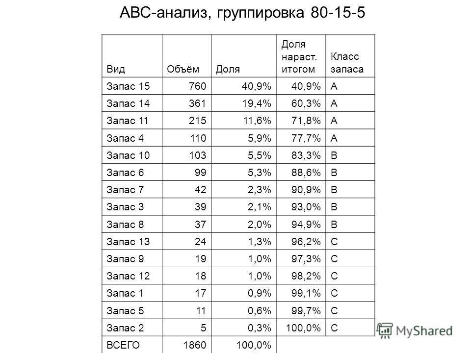 ВидОбъёмДоля Доля нараст. итогом Класс запаса Запас 1576040,9% A Запас 1436119,4%60,3%A Запас 1121511,6%71,8%A Запас 41105,9%77,7%A Запас 101035,5%83,3%B Запас 6995,3%88,6%B Запас 7422,3%90,9%B Запас 3392,1%93,0%B Запас 8372,0%94,9%B Запас 13241,3%96