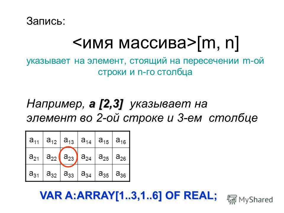 Запись: [m, n] указывает на элемент, стоящий на пересечении m-ой строки и n-го столбца а [2,3] Например, а [2,3] указывает на элемент во 2-ой строке и 3-ем столбце а 11 а 12 а 13 а 14 а 15 а 16 а 21 а 22 а 23 а 24 а 25 а 26 а 31 а 32 а 33 а 34 а 35 а