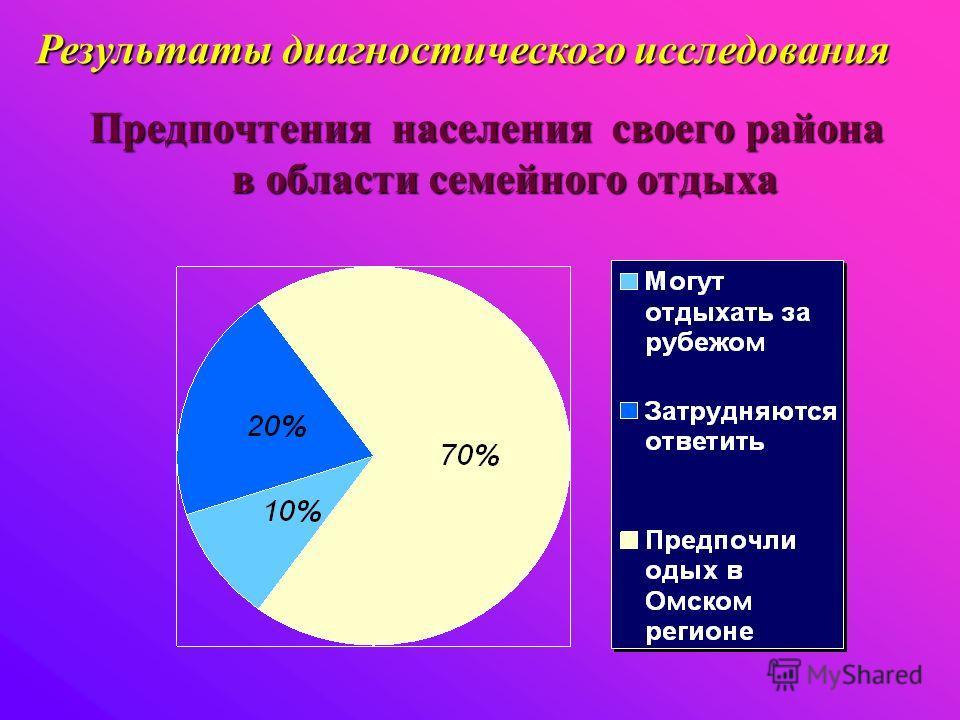 Предпочтения населения своего района в области семейного отдыха Результаты диагностического исследования