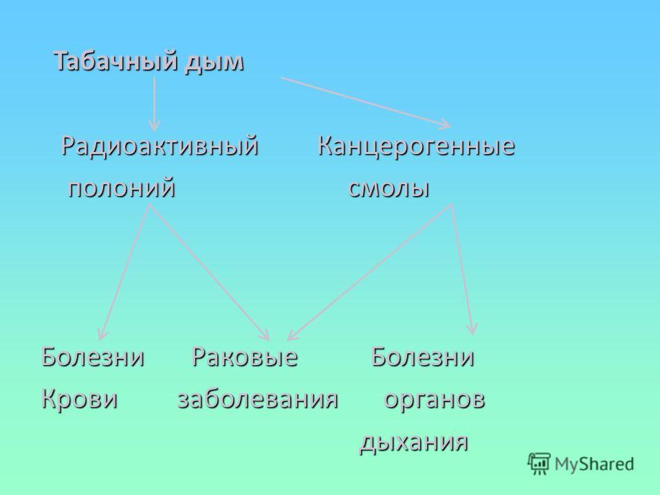 Дозы ионизирующего излучения получаемые человеком из различных источников Дозы ионизирующего излучения получаемые человеком из различных источников. Космическое излучение(14%) Радиоактивность почвы и строительных материалов(19%) Радиоактивные газы(37