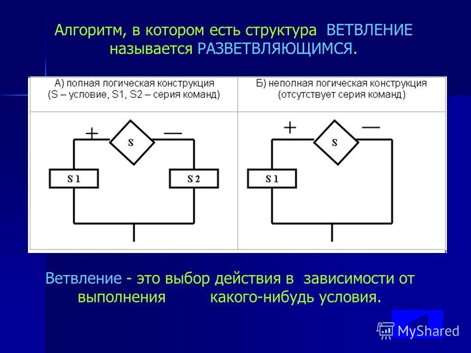 Алгоритм, в котором есть структура СЛЕДОВАНИЕ называется ЛИНЕЙНЫМ Следование - это расположение действий друг за другом.
