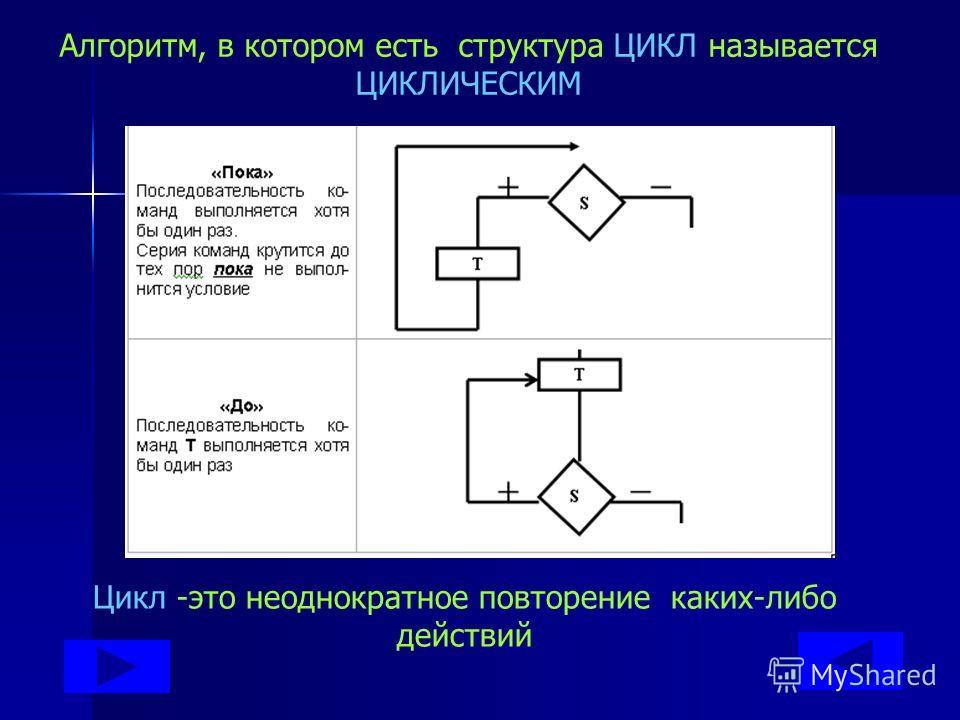 Алгоритм, в котором есть структура ВЕТВЛЕНИЕ называется РАЗВЕТВЛЯЮЩИМСЯ. Ветвление - это выбор действия в зависимости от выполнения какого-нибудь условия.