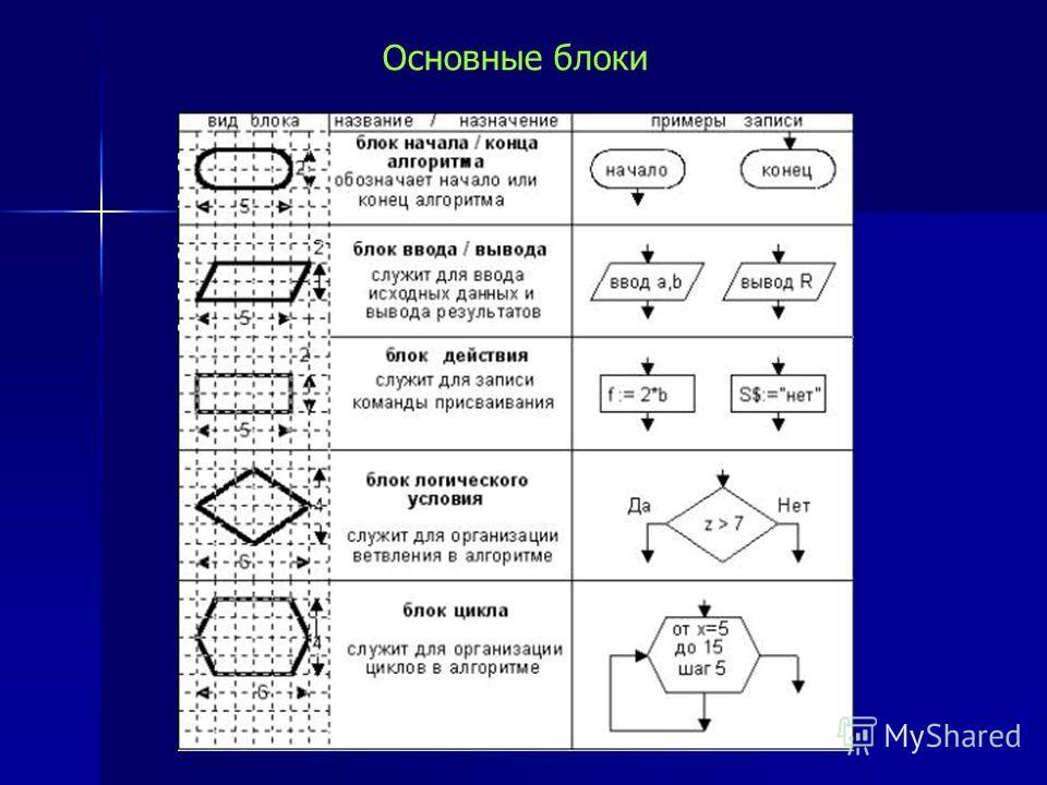 Блок – схема – представляет собой набор геометрических фигур, называемых блоками, внутри которых записываются действия алгоритма. Блоки соединяются между собой стрелками, которые указывают порядок направления блока. ГРАФИЧЕСКАЯ ФОРМА ЗАПИСИ АЛГОРИТМА