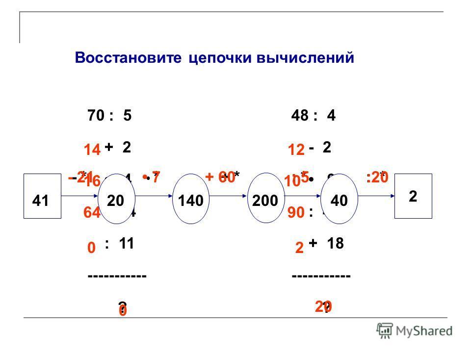 Восстановите цепочки вычислений 70 : 5 + 2 4 - 64 : 11 ----------- ? 48 : 4 - 2 9 : 45 + 18 ----------- ? 14 16 64 0 0 12 10 90 2 20 *+ *: *: *: * 2 412014020040 - *- 21 7+ 60: 5 :20