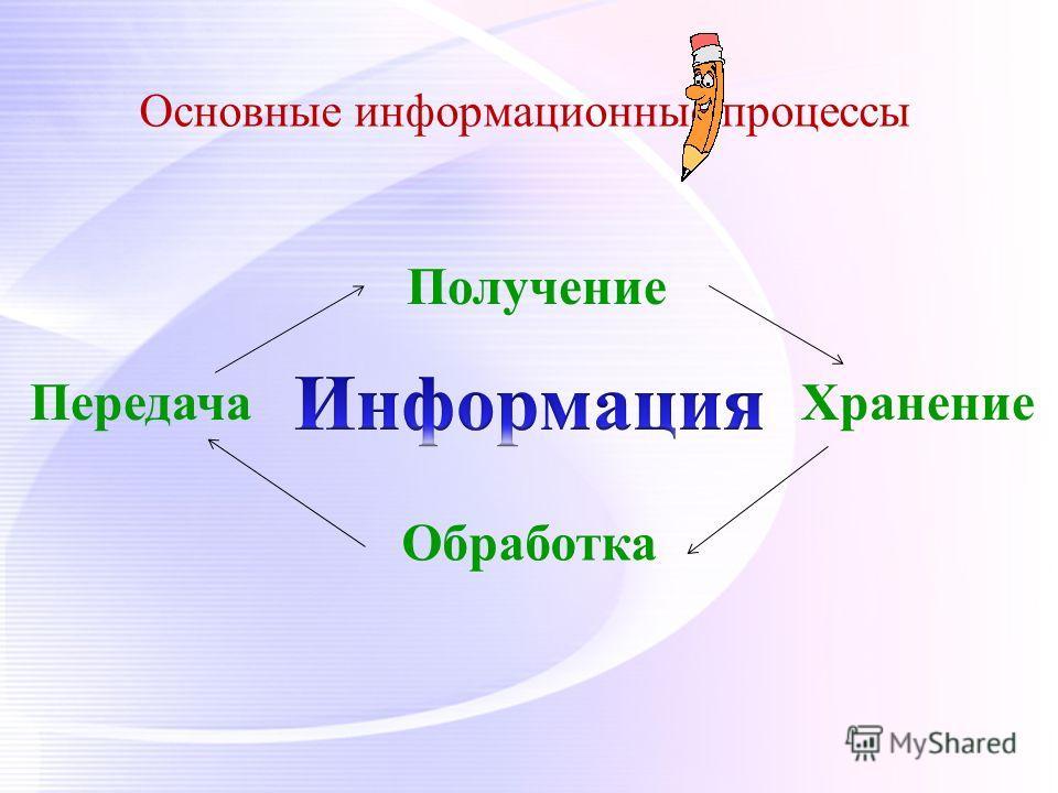 Основные информационные процессы Хранение Получение Обработка Передача