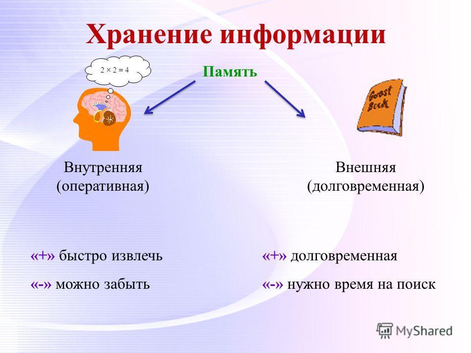 Хранение информации Память Внутренняя (оперативная) Внешняя (долговременная) 2 2 = 4 «+» быстро извлечь «-» можно забыть «+» долговременная «-» нужно время на поиск