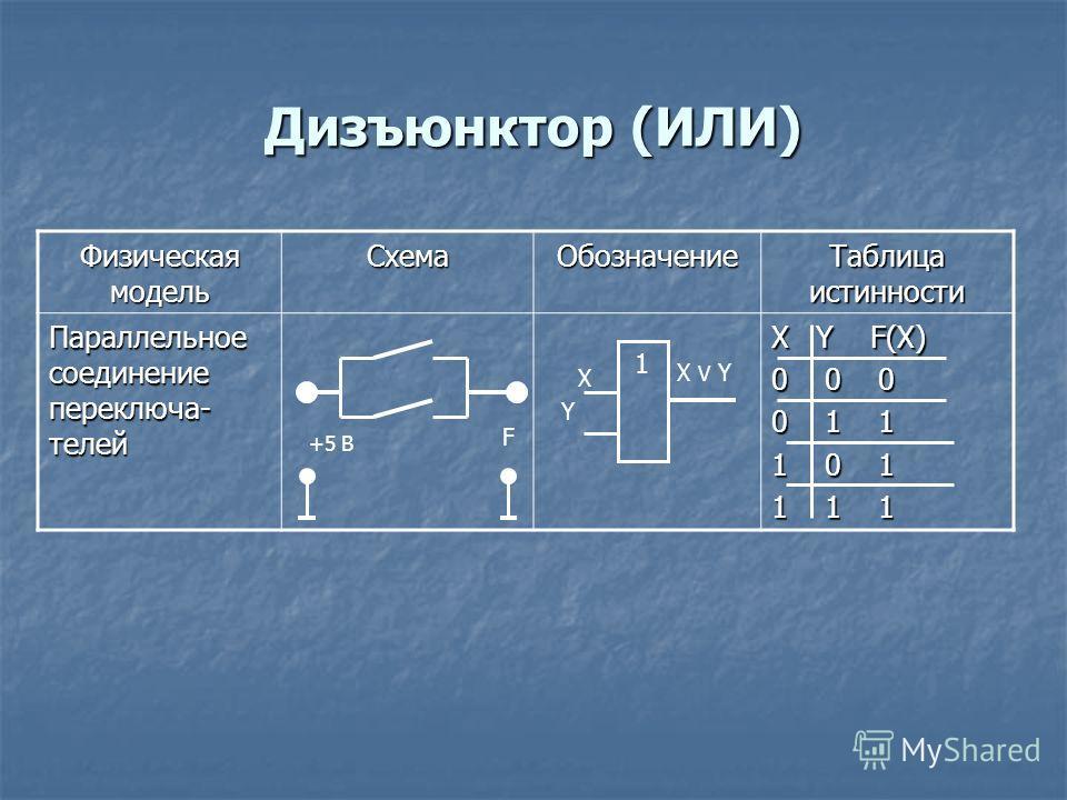 Дизъюнктор (ИЛИ) Физическая модель СхемаОбозначение Таблица истинности Параллельное соединение переключа- телей X Y F(X) 0 0 0 0 1 1 1 0 1 1 1 1 X X V Y Y 1 +5 В F