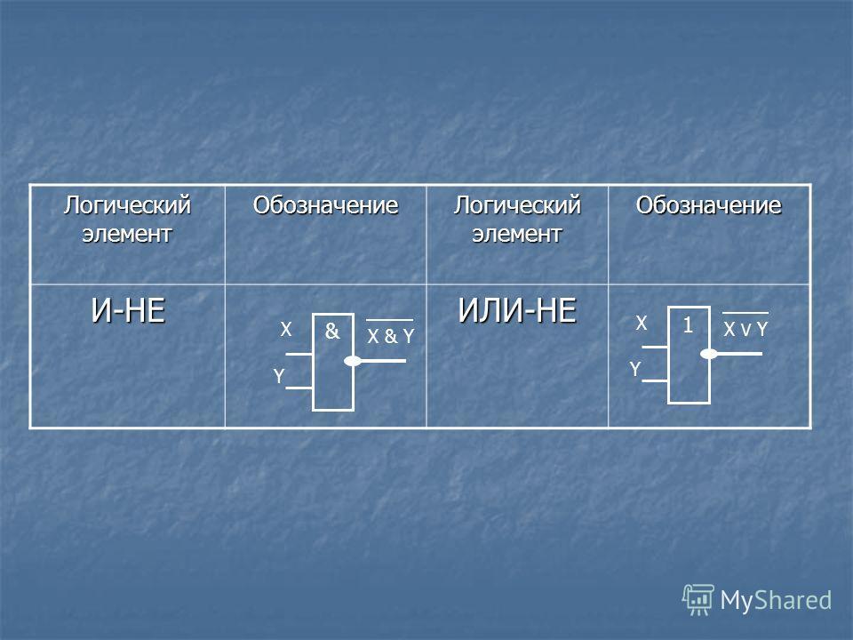 Логический элемент Обозначение Обозначение И-НЕИЛИ-НЕ X Y & X & Y X Y 1 X V Y