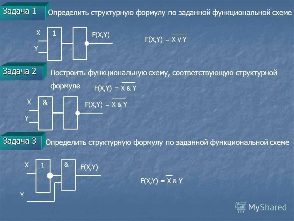 Задача 1 Определить структурную формулу по заданной функциональной схеме X Y 1 F(X,Y) F(X,Y) = X V Y Задача 2 Построить функциональную схему, соответствующую структурной формуле F(X,Y) = X & Y Задача 3 Определить структурную формулу по заданной функц